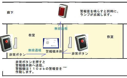 事務所、店舗、学校の教室、学習塾、音楽教室などでの無線式非常ボタン導入例