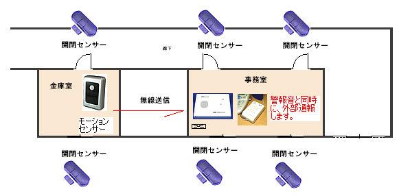 事務室と金庫室だけのワイヤレス機械警備システムの防犯監視例